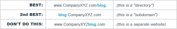 Blog URL Structure