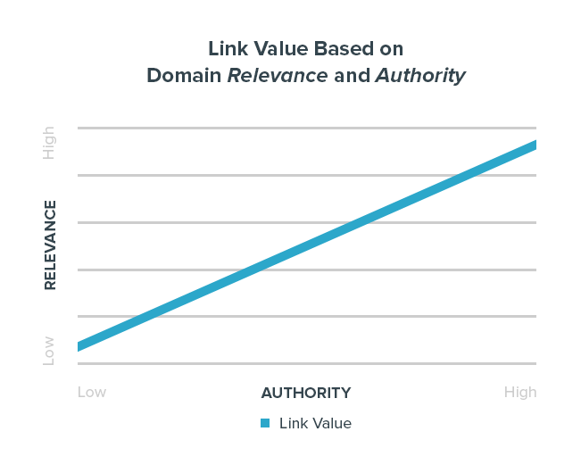 Link Value Based on Domain Relevance and Authority