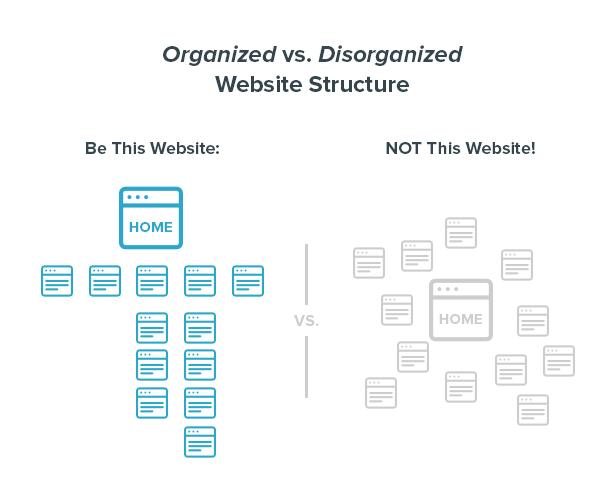 Organized vs. Disorganized Website Structure