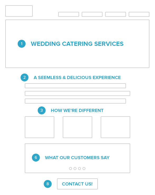 Elements of a strong service page
