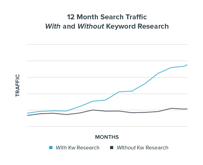 Traffic Graph With & Without Keyword Research