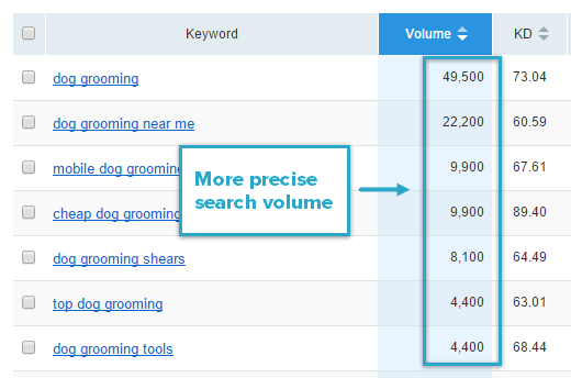 SEMrush Search Volume