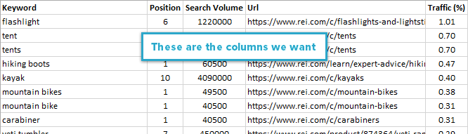 Columns: Keyword, Position, Search Volume, Traffic %