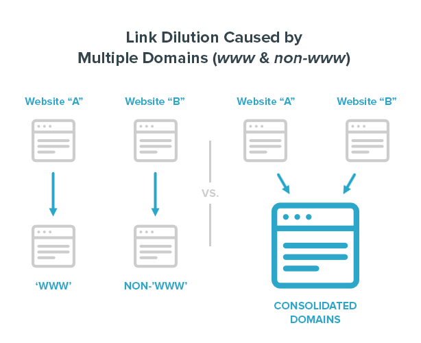 Link Dilution