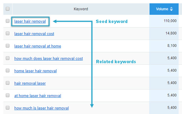 Keyword ideas from SEMrush