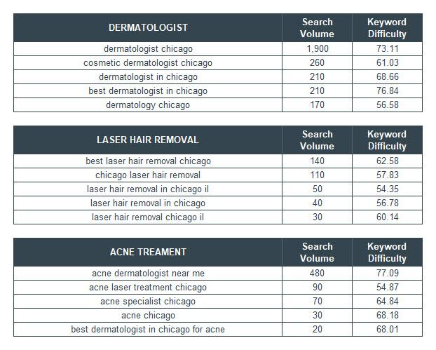 Keyword research topics