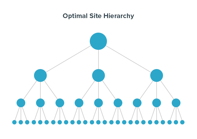 Optimal Site Hierarchy
