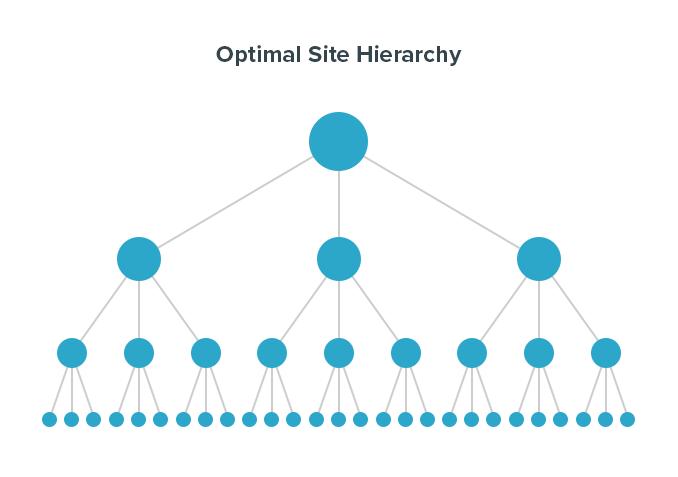 Optimal Site Hierarchy