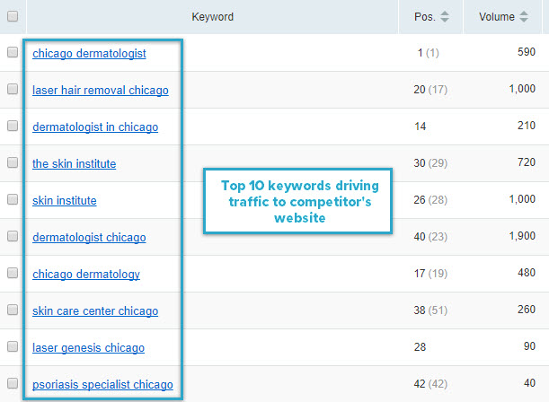 Top 10 keywords driving traffic to competitor's website