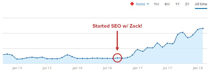 Organic search traffic growth